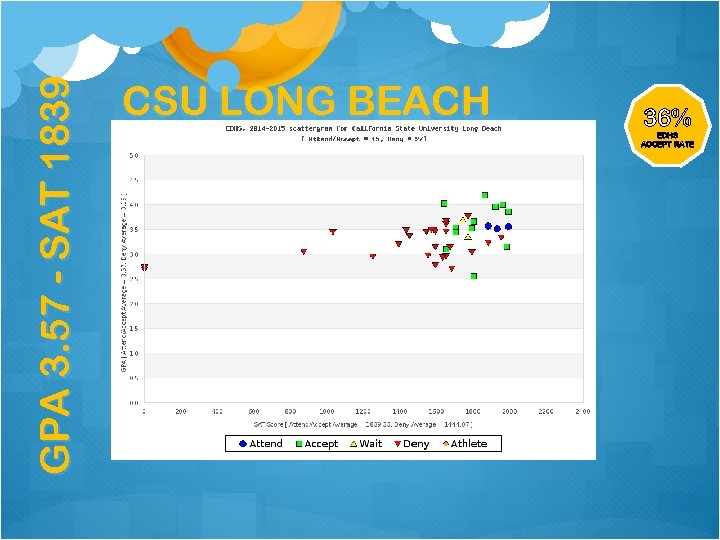 GPA 3. 57 - SAT 1839 CSU LONG BEACH 36% EDHS ACCEPT RATE