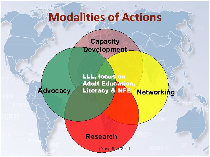 Modalities of Actions Capacity Development Advocacy LLL, focus on Adult Education, Literacy & NFE