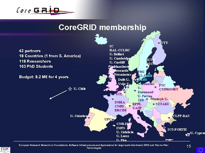 Core. GRID membership 42 partners 18 Countries (1 from S. America) 118 Researchers 163