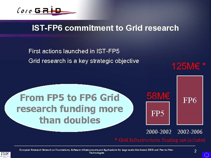 IST-FP 6 commitment to Grid research First actions launched in IST-FP 5 Grid research