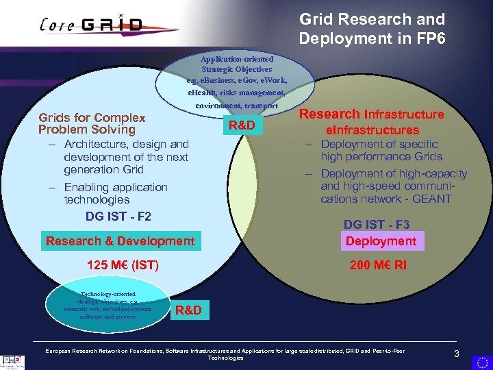 Grid Research and Deployment in FP 6 Application-oriented Strategic Objectives e. g. e. Business,
