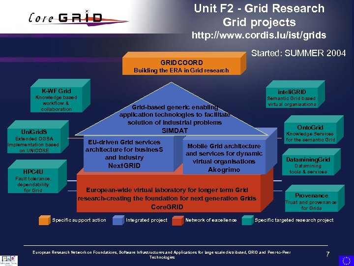 Unit F 2 - Grid Research Grid projects http: //www. cordis. lu/ist/grids Started: SUMMER