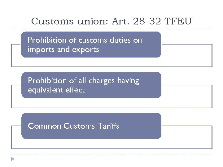 Customs union: Art. 28 -32 TFEU Prohibition of customs duties on imports and exports