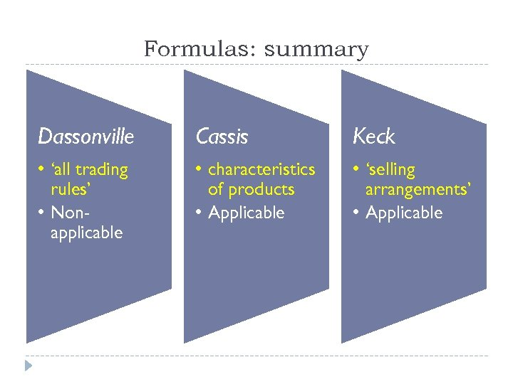 Formulas: summary Dassonville Cassis Keck • 'all trading rules' • Nonapplicable • characteristics of