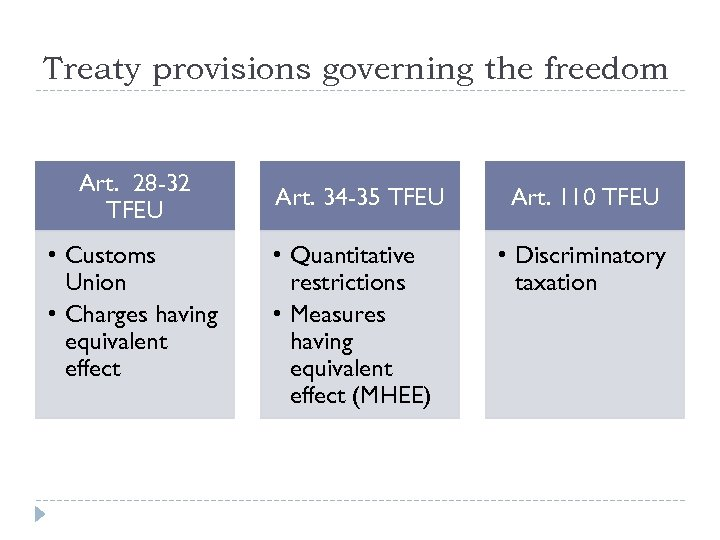 Treaty provisions governing the freedom Art. 28 -32 TFEU • Customs Union • Charges