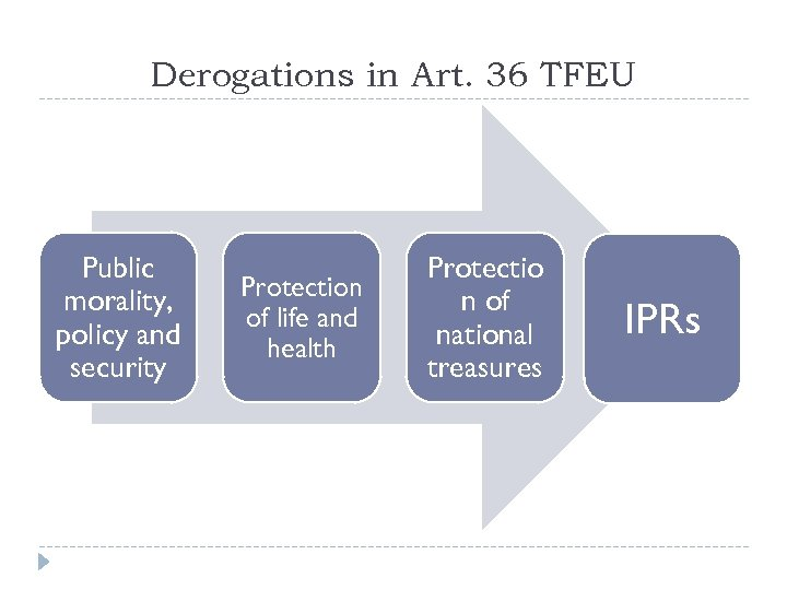 Derogations in Art. 36 TFEU Public morality, policy and security Protection of life and