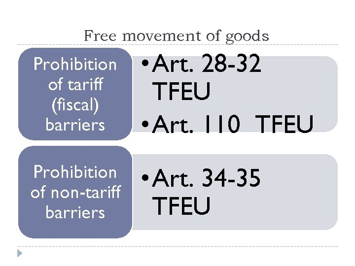 Free movement of goods Prohibition of tariff (fiscal) barriers • Art. 28 -32 TFEU