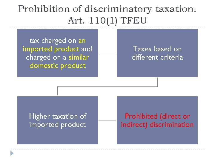 Prohibition of discriminatory taxation: Art. 110(1) TFEU tax charged on an imported product and