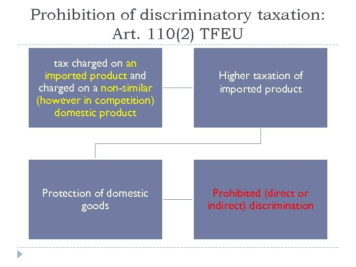 Prohibition of discriminatory taxation: Art. 110(2) TFEU tax charged on an imported product and
