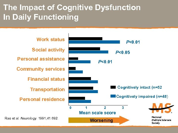 The Impact of Cognitive Dysfunction In Daily Functioning Work status P<0. 01 Social activity