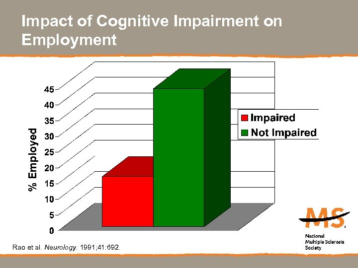 Impact of Cognitive Impairment on Employment Rao et al. Neurology. 1991; 41: 692.