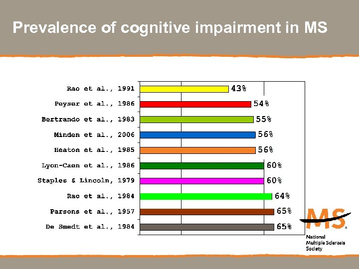 Prevalence of cognitive impairment in MS