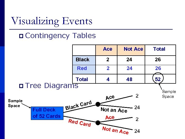 Visualizing Events p Contingency Tables Ace Not Ace Total Black 2 24 26 Red