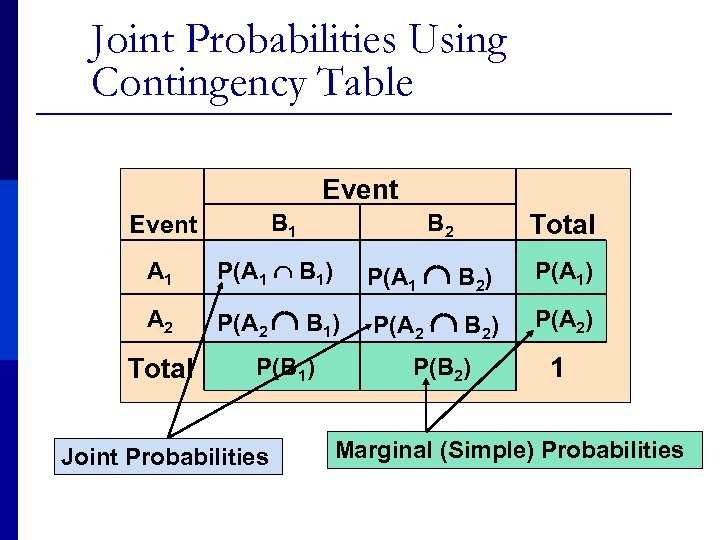 Joint Probabilities Using Contingency Table Event B 1 Event B 2 Total A 1