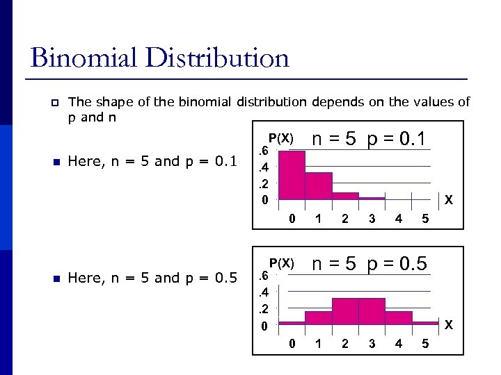 Binomial Distribution p The shape of the binomial distribution depends on the values of
