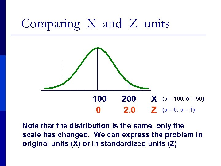 Comparing X and Z units 100 0 200 2. 0 X Z (μ =