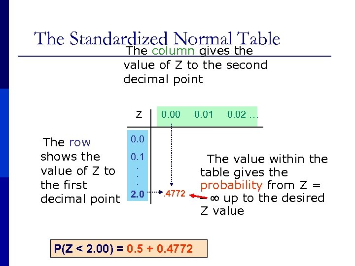 The Standardized Normal Table The column gives the value of Z to the second