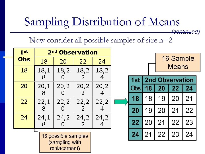 Sampling Distribution of Means (continued) Now consider all possible samples of size n=2 1