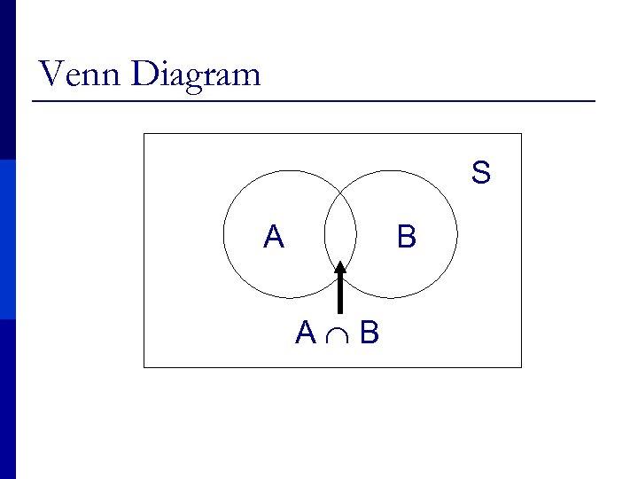 Venn Diagram S A B