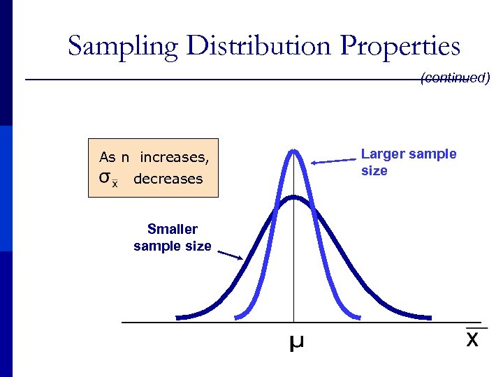 Sampling Distribution Properties (continued) As n increases, decreases Smaller sample size Larger sample size