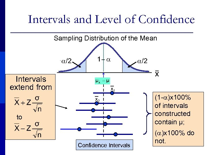 Intervals and Level of Confidence Sampling Distribution of the Mean x Intervals extend from