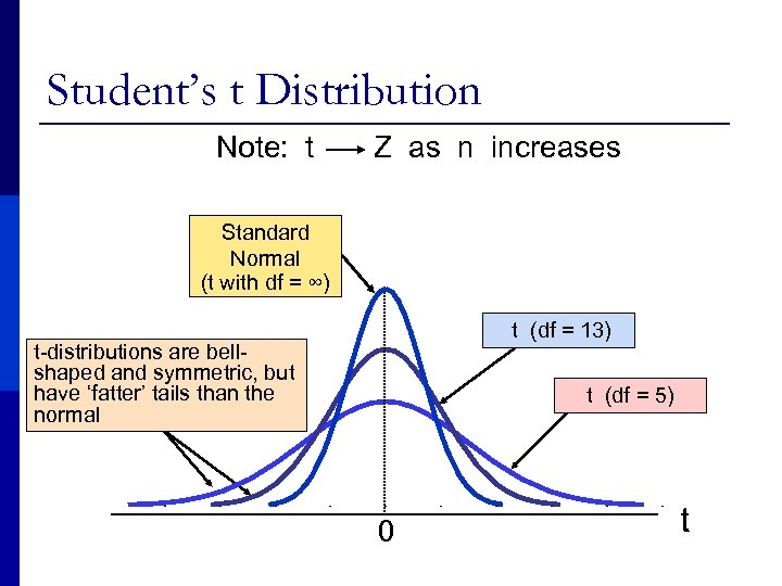 Student's t Distribution Note: t Z as n increases Standard Normal (t with df