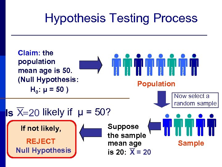 Hypothesis Testing Process Claim: the population mean age is 50. (Null Hypothesis: H 0: