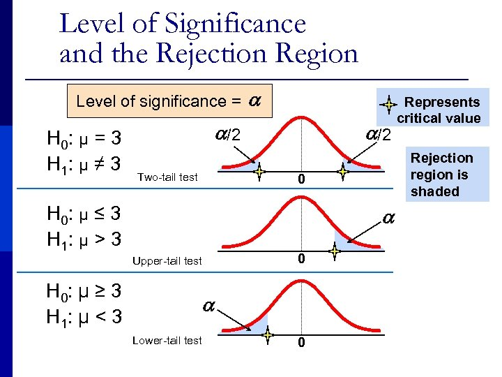 Level of Significance and the Rejection Region Level of significance = H 0: μ