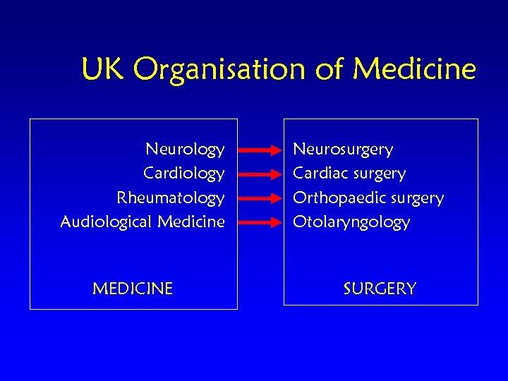 UK Organisation of Medicine Neurology Cardiology Rheumatology Audiological Medicine MEDICINE Neurosurgery Cardiac surgery Orthopaedic
