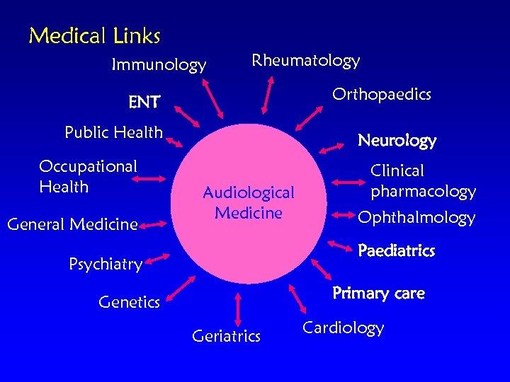 Medical Links Immunology Rheumatology Orthopaedics ENT Public Health Occupational Health General Medicine Neurology Audiological