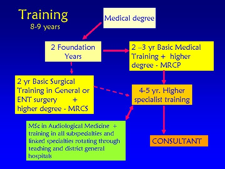 Training 8 -9 years Medical degree 2 Foundation Years 2 yr Basic Surgical Training