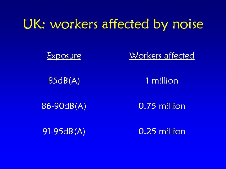UK: workers affected by noise Exposure Workers affected 85 d. B(A) 1 million 86