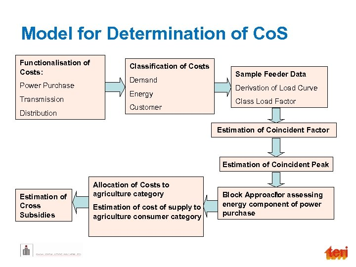 Model for Determination of Co. S Functionalisation of Costs: Power Purchase Transmission Distribution Classification