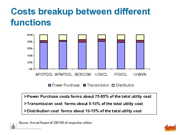 Costs breakup between different functions 100% 80% 60% 40% 20% 0% APCPDCL APNPDCL BESCOM