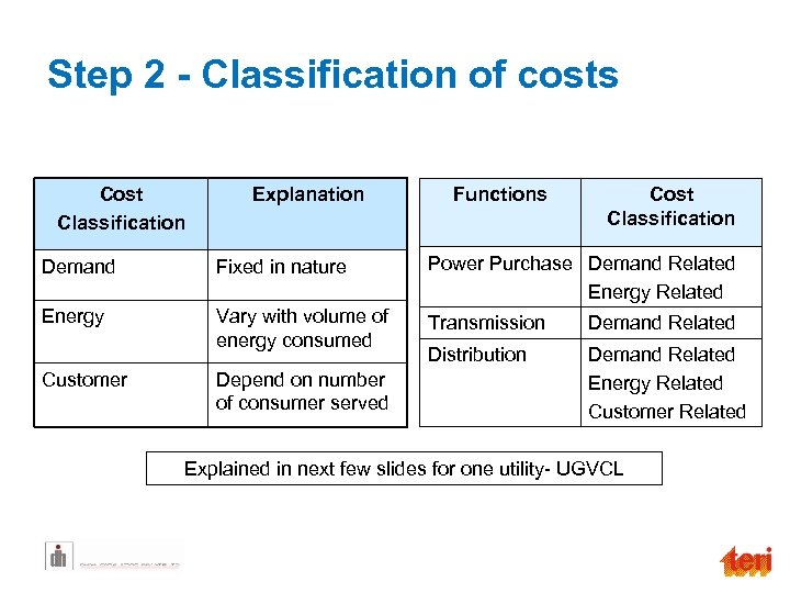 Step 2 - Classification of costs Cost Classification Explanation Functions Cost Classification Demand Fixed