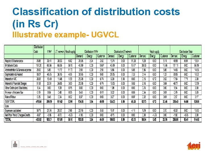 Classification of distribution costs (in Rs Cr) Illustrative example- UGVCL