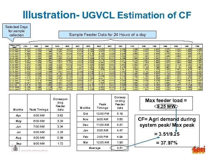 Illustration- UGVCL Estimation of CF Selected Days for sample collection Sample Feeder Data for