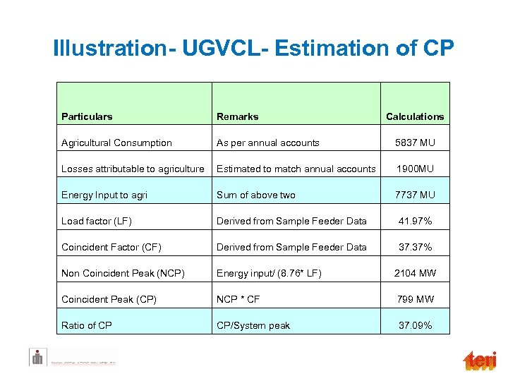 Illustration- UGVCL- Estimation of CP Particulars Remarks Agricultural Consumption As per annual accounts Calculations