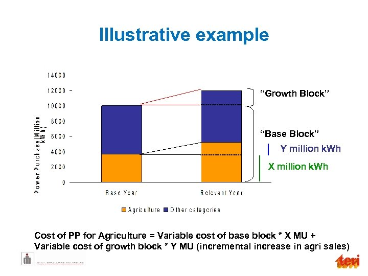 "Illustrative example ""Growth Block"" ""Base Block"" Y million k. Wh X million k. Wh"