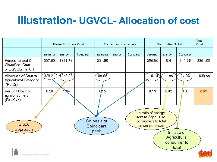 Illustration- UGVCL- Allocation of cost Power Purchase Cost Transmission charges Total Cost Distribution Total