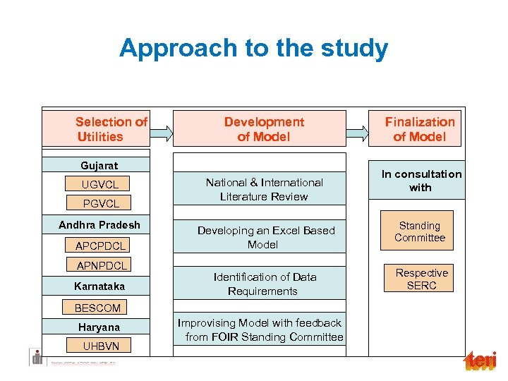 Approach to the study Selection of Utilities Development of Model Gujarat UGVCL PGVCL Andhra