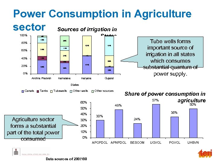Power Consumption in Agriculture sector Sources of irrigation in 100% States 1% 3% 16%