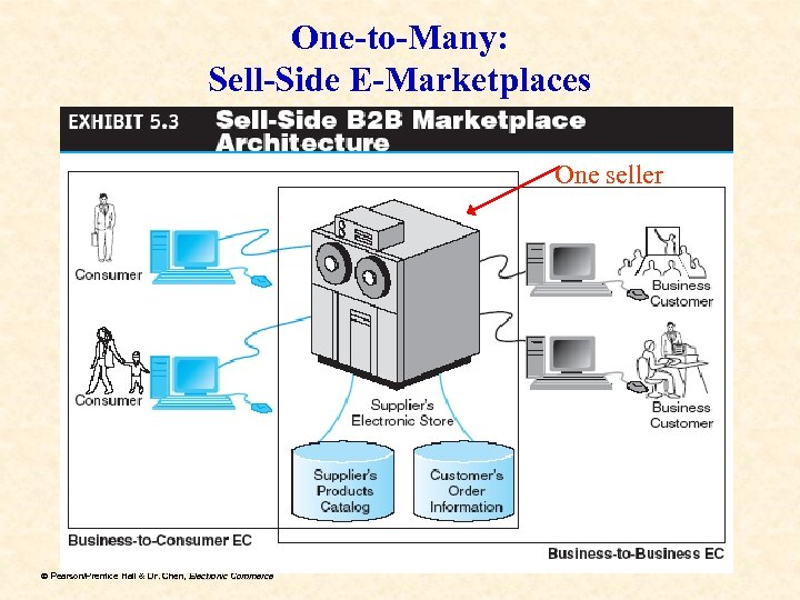One-to-Many: Sell-Side E-Marketplaces One seller ã Pearson/Prentice Hall & Dr. Chen, Electronic Commerce Dr.