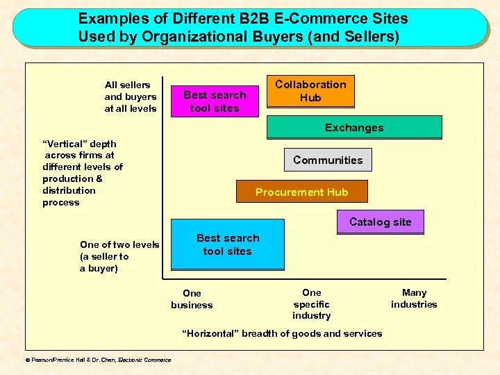 Examples of Different B 2 B E-Commerce Sites Used by Organizational Buyers (and Sellers)
