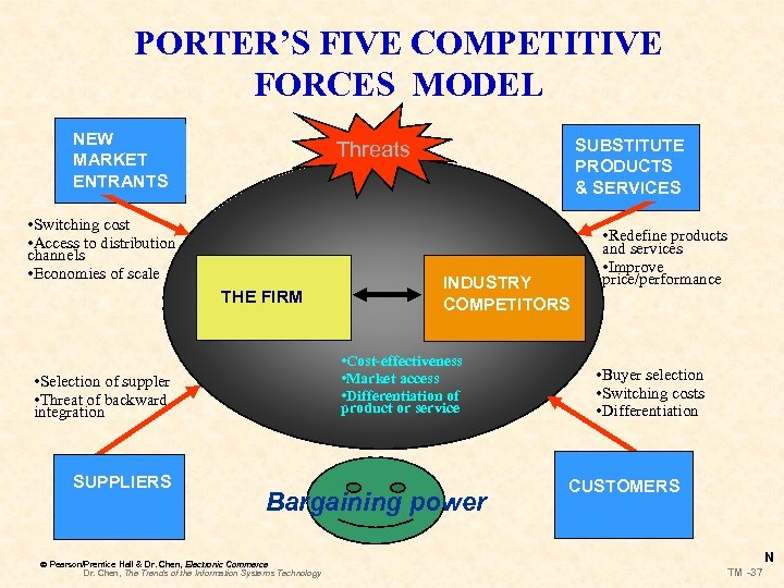 PORTER'S FIVE COMPETITIVE FORCES MODEL NEW MARKET ENTRANTS • Switching cost • Access to