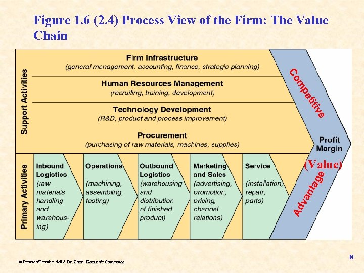 Figure 1. 6 (2. 4) Process View of the Firm: The Value Chain e