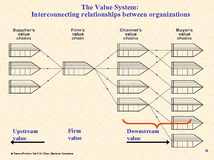 The Value System: Interconnecting relationships between organizations Upstream value Firm value ã Pearson/Prentice Hall