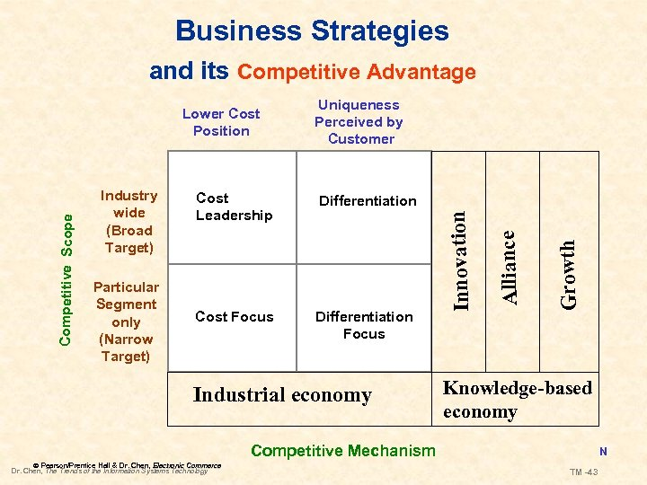 Business Strategies and its Competitive Advantage Differentiation Cost Focus Differentiation Focus Industrial economy Growth