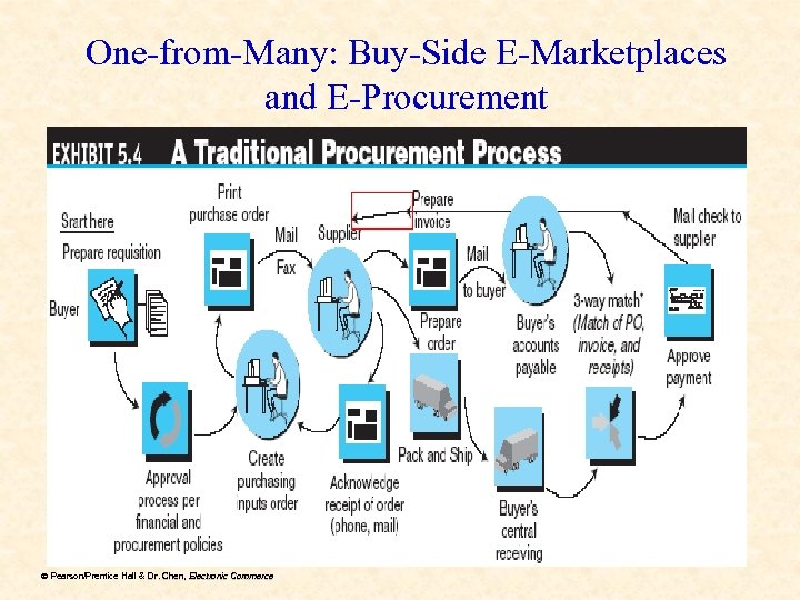 One-from-Many: Buy-Side E-Marketplaces and E-Procurement ã Pearson/Prentice Hall & Dr. Chen, Electronic Commerce Dr.