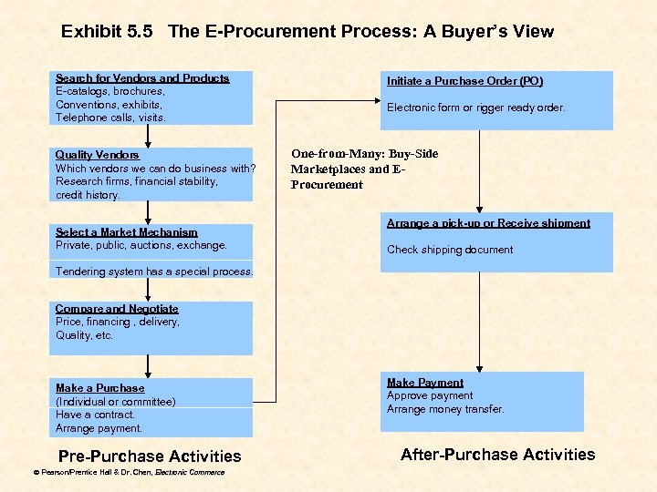 Exhibit 5. 5 The E-Procurement Process: A Buyer's View Search for Vendors and Products
